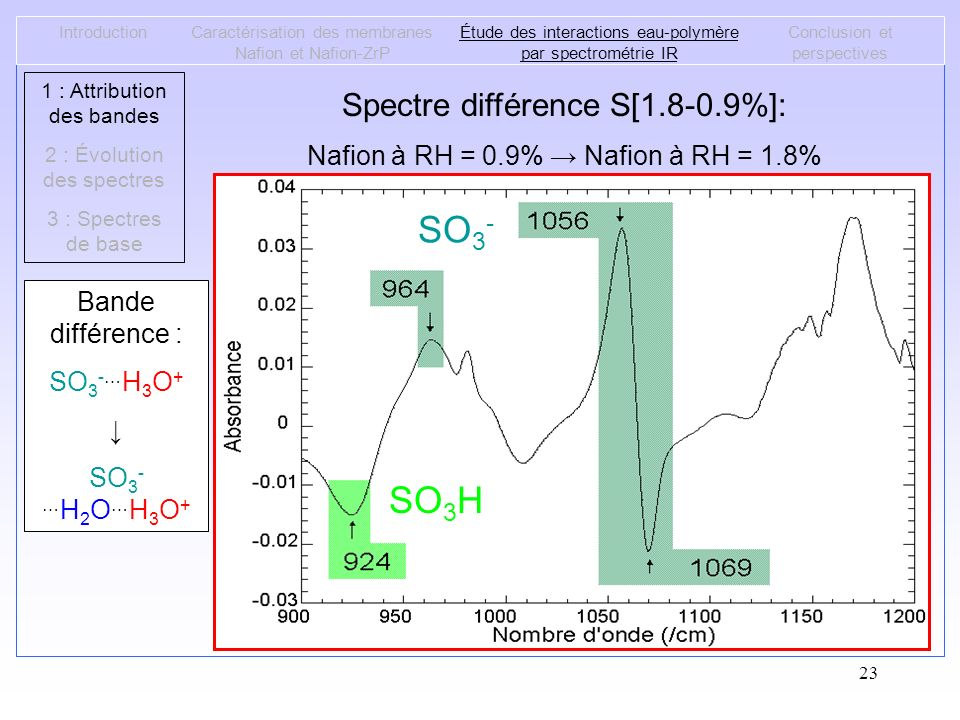 SO3- SO3H Spectre différence S[1.8-0.9%]:
